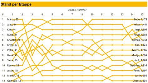 reset tableau online password one company s tour de france 2015 competition tableau public