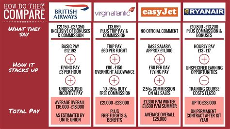 easyjet cabin crew salary airways tells cabin crew there s plenty of
