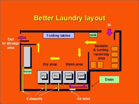 laundry equipment layout procedure in industrial laundry factory