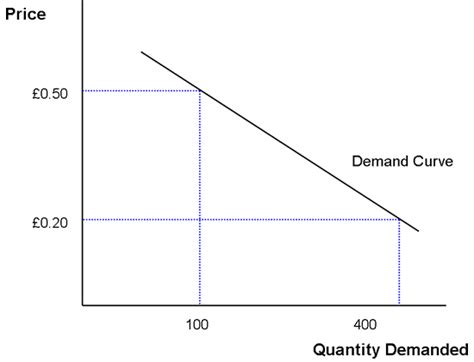 metaphor and meaning what is a downward sloping demand curve fixing the economists
