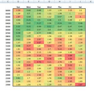 creating heat maps from excel pivot tables with