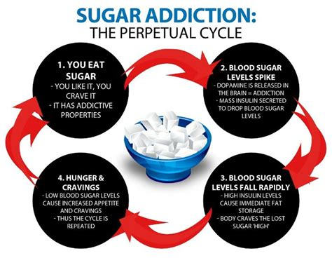 Stages From Detoxing From Sugar by Healthy Starts Here Overcoming My Sugar Addiction