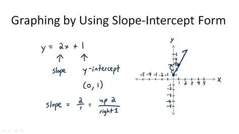slope intercept form slope intercept form of a linear equation www imgkid