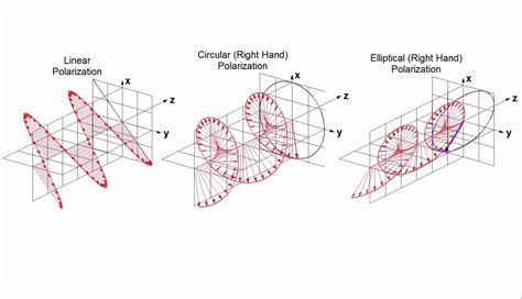 Polarization Of Light by Linear Circular And Elliptical Polarization Animation In A Single