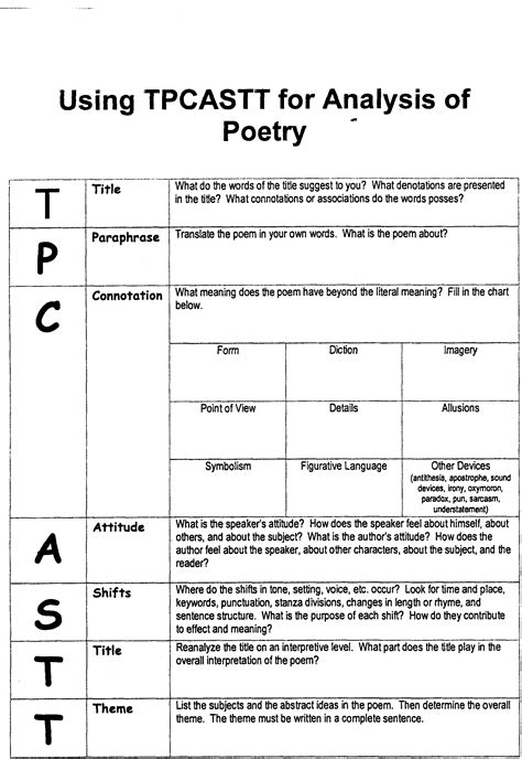 Soapstone Analysis Chart Tpcastt Form S Tools Poetry