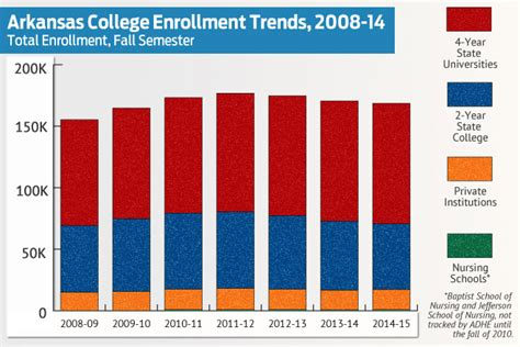 Business School Mba Attendence Trends by Enrollment Continues Post Recession Slump At Top