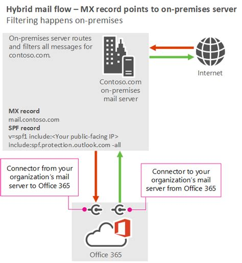 Office 365 Mail Not Delivered Manage Mail Flow With Mailboxes In Locations