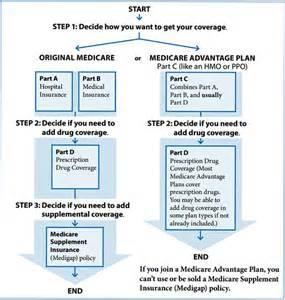 medicare nursing home coverage medicare insurance coverage guide benefits management team