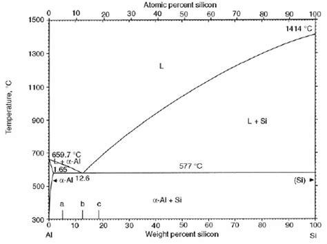 al si phase diagram al si phase diagram aluminum silicon equilibrium diagram