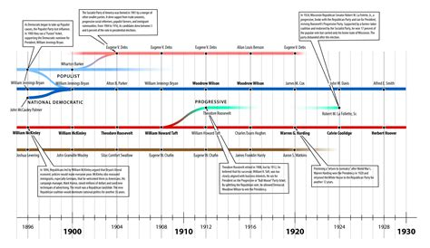 chart the fascinating evolution of american houses over apushmalden politics early20thc jpg links
