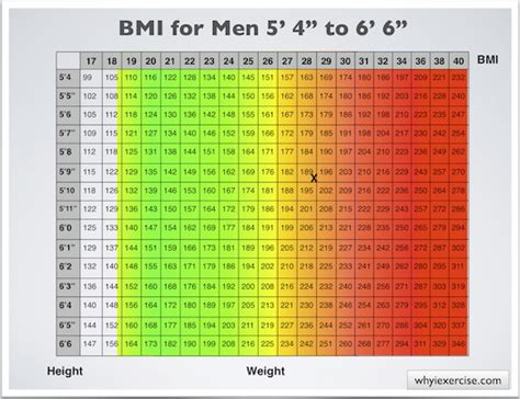 bmi table for men body mass index with health risk charts and illustrations