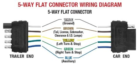 trailer wiring diagram 5 way trailer wiring diagram 5