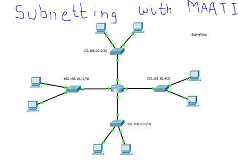 subnetting tutorial questions network tuts lesson 4 subnetting practice