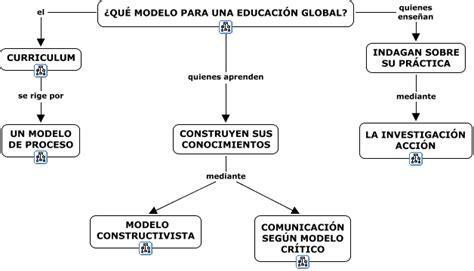 Modelo Curricular Sociocognitivo 1 2 Modelo Educacion Global