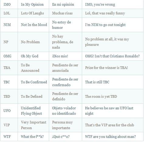 preguntas mas comunes en ingles con pronunciacion lista de abreviaciones mas comunes en ingles english