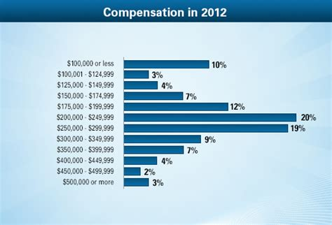 obstetrician gynecologist average salary medscape compensation report 2013