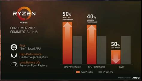amd mobile amd s ryzen mobile chips are ready for liftoff with the