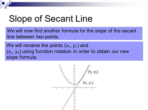 secant line with arbitrary point with simplification video