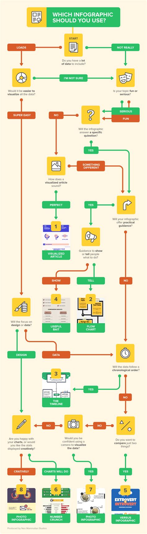 infographic flowchart how to create infographics top resources and how to use