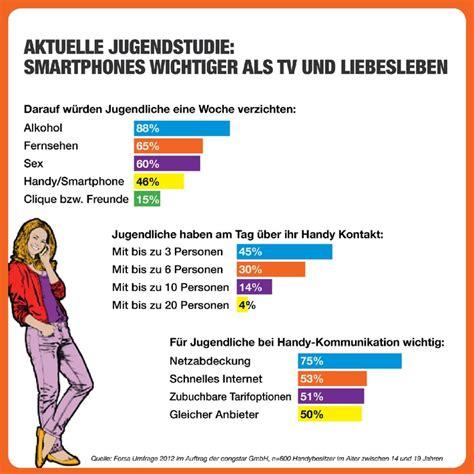 Stellungen F R Sex Im Auto by Smartphone Und Handy F 252 R Jugendliche Wichtiger Als Tv Und