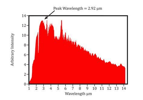near infrared heat l infrared heat information radiation ir waves heat transfer
