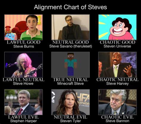 Alignment Chart Meme - alignment chart on tumblr