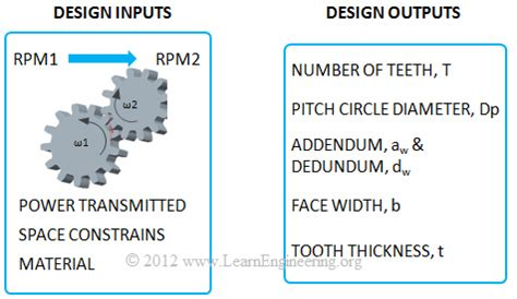design input html spur gear design learn engineering