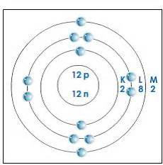 Protons In Titanium Titanium Protons Neutrons And Electrons Gt Gt How Many