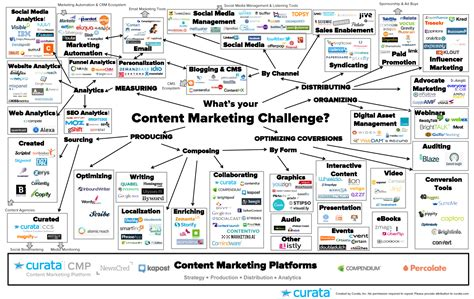 infusionsoft caign templates content marketing tools the ultimate list for beginners
