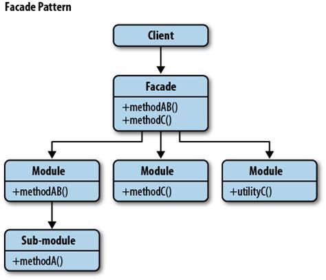 js delegate pattern facade design pattern javascript home design ideas
