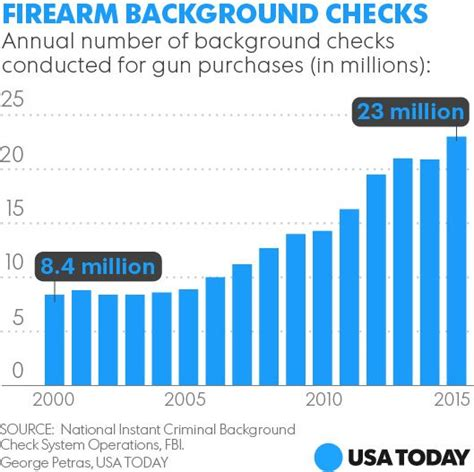 License Background Check Gun License Applicants Get Priority Federal Compliance Inspections