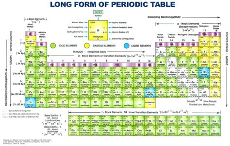 Form Periodic Table by Inorganic Chemicals And Compounds Information Engineering360