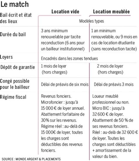 modele bail meuble 2014 document
