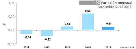 cuanto fue ipc 2015 el ipc de diciembre 2015 a noviembre 2016 fue de 5 96