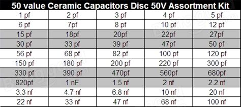 1pf Ceramic Capacitor 10pcs 1pf 100nf 500pcs 50 value 50v ceramic disc capacitor