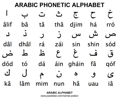 lettere in arabo arabic alphabet abc names in arabic