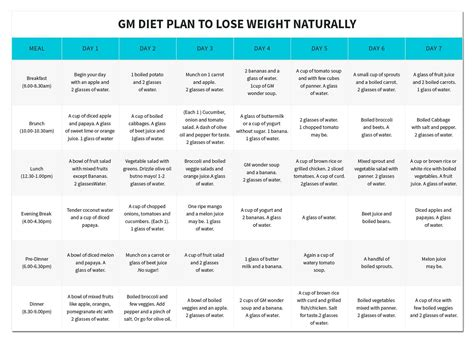 General Motors 7 Day Detox by Gm Diet Plan An Effective Way To Lose Weight Worthview