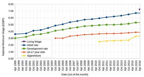 national minimum wage us national minimum wage economics help