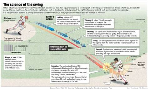 physics of a baseball swing the physics of baseball a look at momentum and impulse