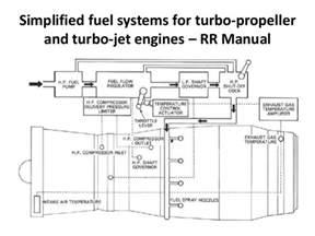 Fuel System Gas Turbine Engine Controls Of Aero Gas Turbine Engines