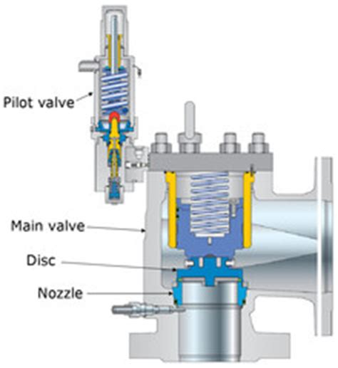 Safety Valve 12 10kg Hisec list of synonyms and antonyms of the word safety valve