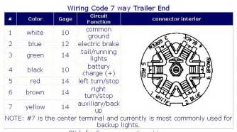 7 way trailer connector wiring diagram charging batteries get wiring diagram free