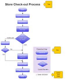 How To Draw Flowchart Drawing A Structured Flowchart