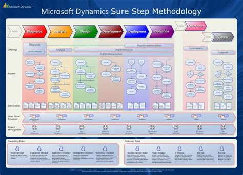 what is microsoft dynamics sure step microsoft