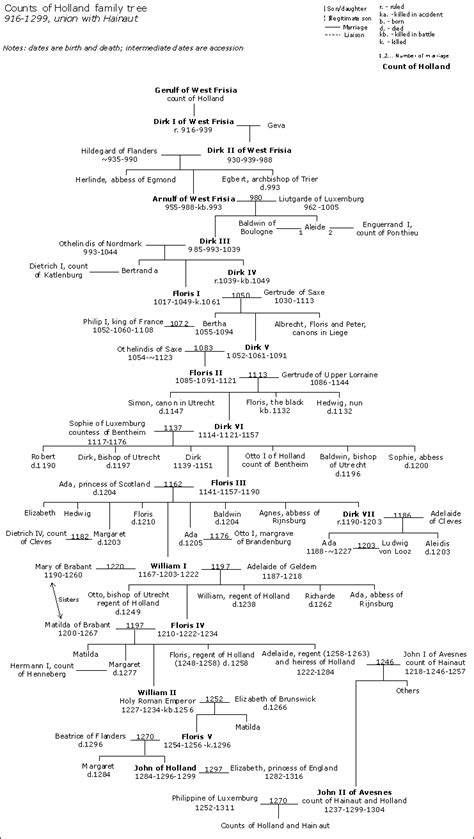 ottoman emperors family tree counts of holland family tree wikipedia