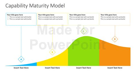 Capability Maturity Model Powerpoint Presentation Capabilities Presentation Template