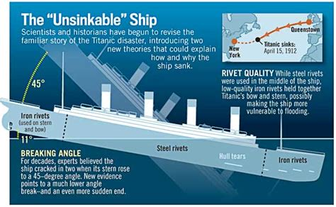 how titanic boat sank how titanic actually sank new evidence history