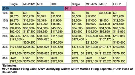 Tax Table 2011 by 2011 Tax Brackets Irs Image Search Results