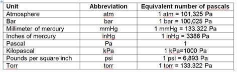 gas conversion table central cusd 4 pressure conversion chart for inorganic