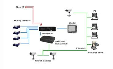 wiring a surveillance system wiring security cameras cat5